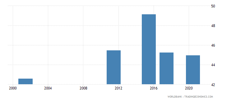 armenia educational attainment at least completed short cycle tertiary population 25 female percent cumulative wb data