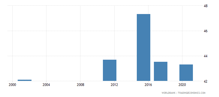 armenia educational attainment at least completed short cycle tertiary population 25 total percent cumulative wb data