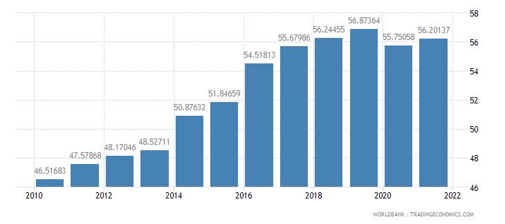 armenia employees services female percent of female employment wb data