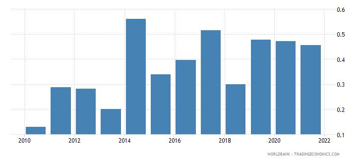 armenia employers female percent of employment wb data