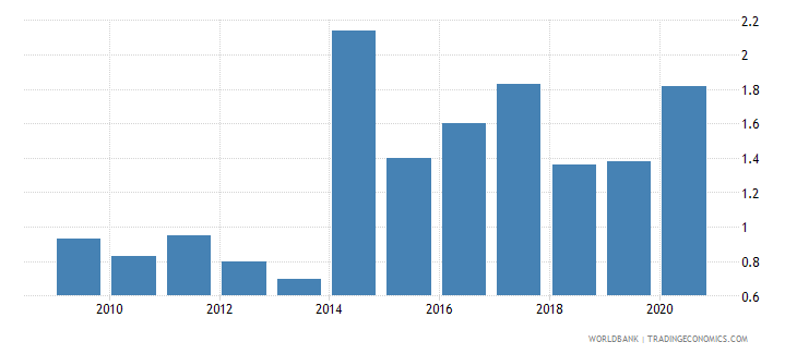 armenia employers male percent of employment wb data