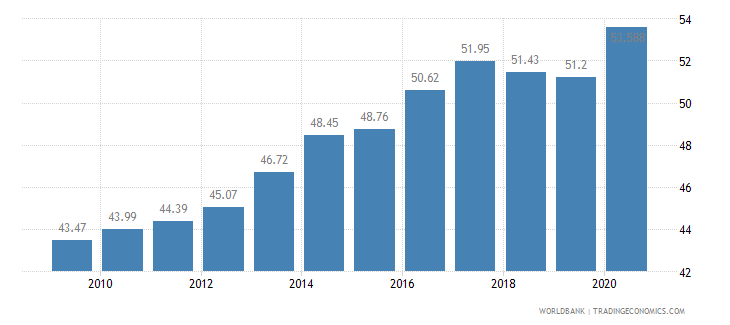 armenia employment in services percent of total employment wb data