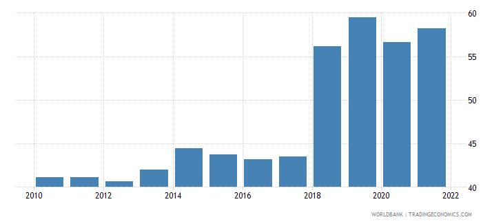 armenia employment to population ratio 15 female percent national estimate wb data