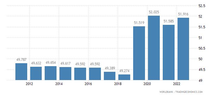 armenia employment to population ratio 15 plus  female percent wb data