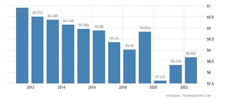 armenia employment to population ratio 15 plus  male percent wb data