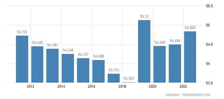armenia employment to population ratio 15 plus  total percent wb data