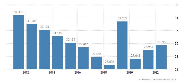 armenia employment to population ratio ages 15 24 female percent wb data