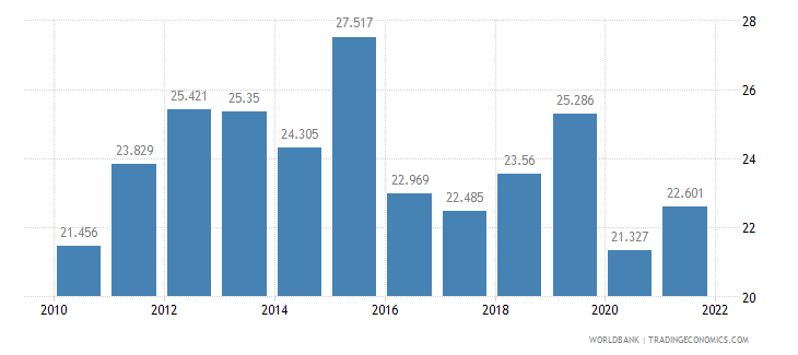armenia employment to population ratio ages 15 24 total percent wb data
