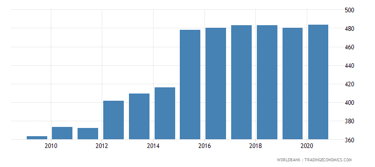armenia exchange rate old lcu per usd extended forward period average wb data