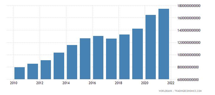 armenia expense current lcu wb data