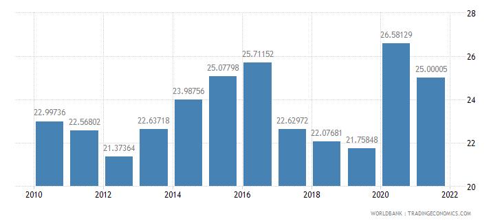 armenia expense percent of gdp wb data
