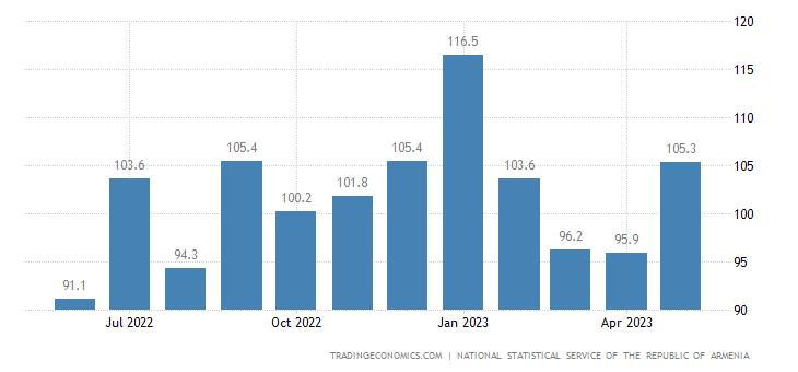 Armenia Export Prices