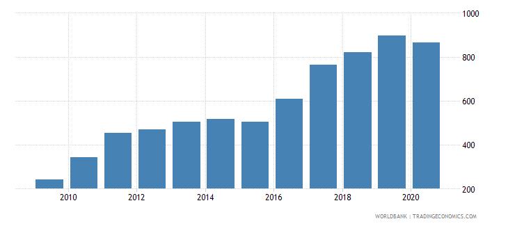 armenia export value index 2000  100 wb data