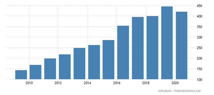armenia export volume index 2000  100 wb data