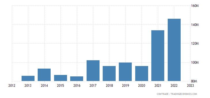 armenia exports aluminum