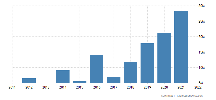 armenia exports belarus