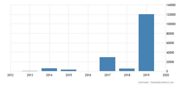 armenia exports bulgaria articles iron steel