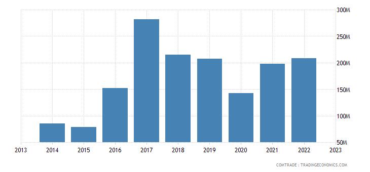 armenia exports bulgaria