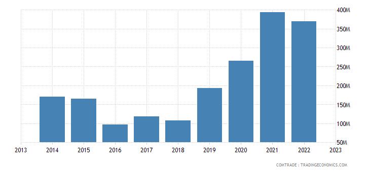 armenia exports china