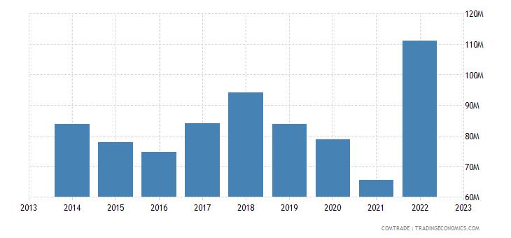 armenia exports iran