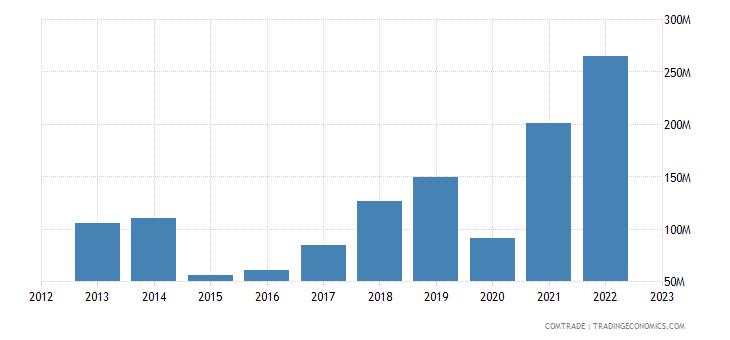 armenia exports iron steel