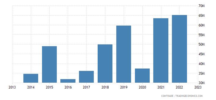armenia exports italy