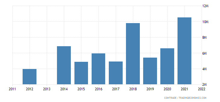 armenia exports kazakhstan