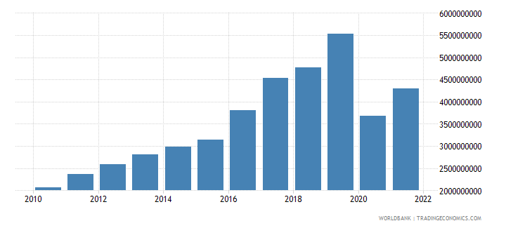 armenia exports of goods and services constant 2000 us dollar wb data