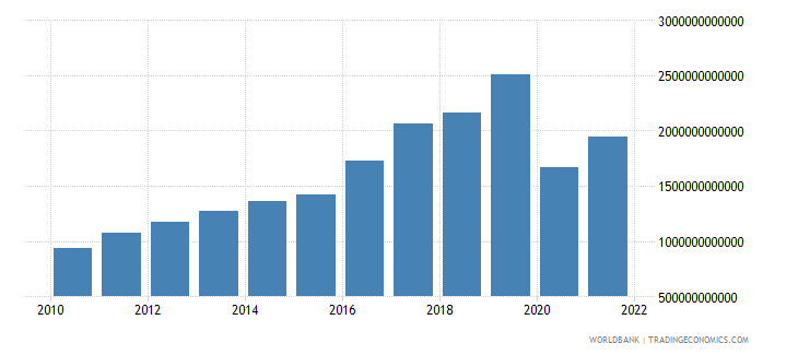 armenia exports of goods and services constant lcu wb data