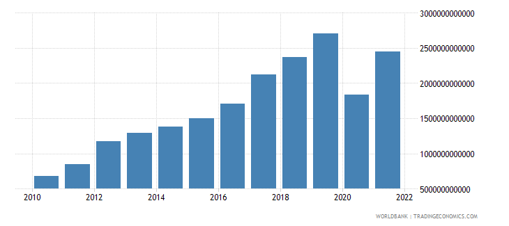 armenia exports of goods and services current lcu wb data