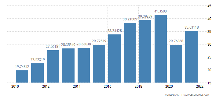 armenia exports of goods and services percent of gdp wb data