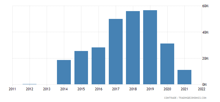 armenia exports syria