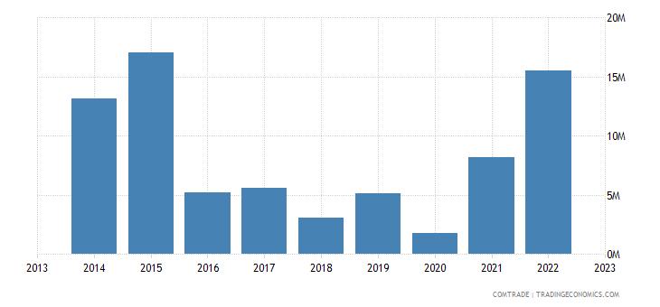 armenia exports turkmenistan