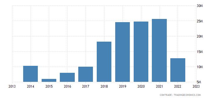 armenia exports ukraine