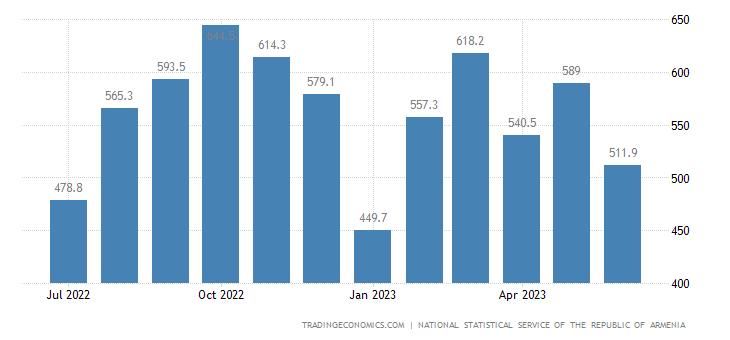 Armenia Exports