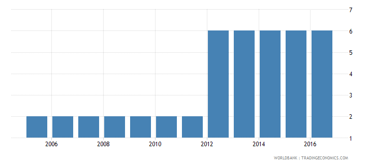 armenia extent of director liability index 0 to 10 wb data