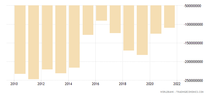 armenia external balance on goods and services us dollar wb data