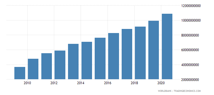 armenia external debt stocks long term dod us dollar wb data