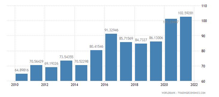 armenia external debt stocks percent of gni wb data