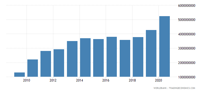 armenia external debt stocks private nonguaranteed png dod us dollar wb data