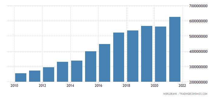 armenia external debt stocks public and publicly guaranteed ppg dod us dollar wb data