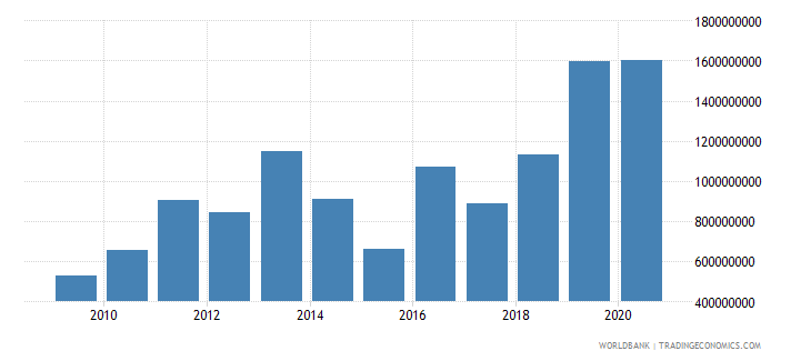 armenia external debt stocks short term dod us dollar wb data