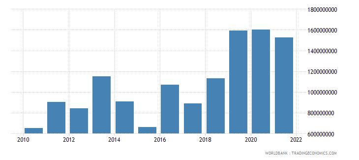 armenia external debt stocks short term dod us dollar wb data