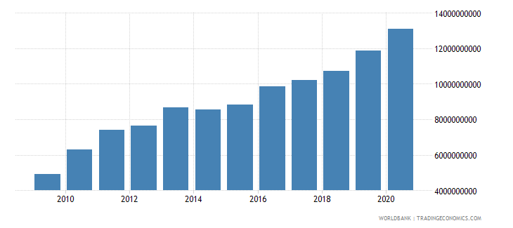 armenia external debt stocks total dod us dollar wb data