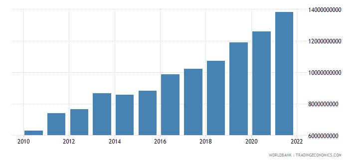 armenia external debt stocks total dod us dollar wb data