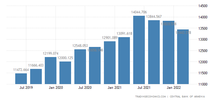 Armenia Total Gross External Debt