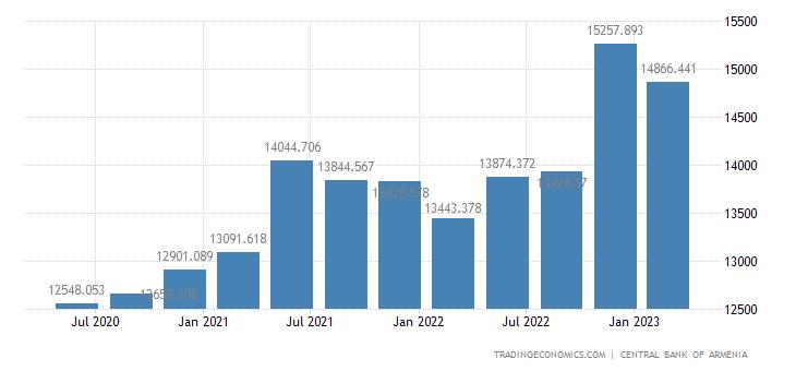 Armenia Total Gross External Debt