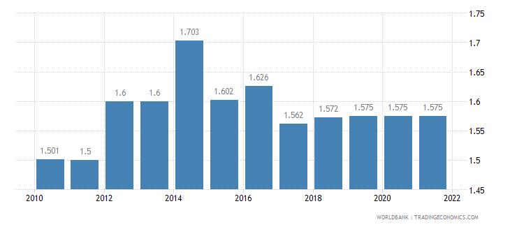 armenia fertility rate total births per woman wb data