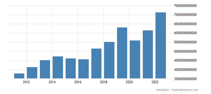 armenia final consumption expenditure current lcu wb data