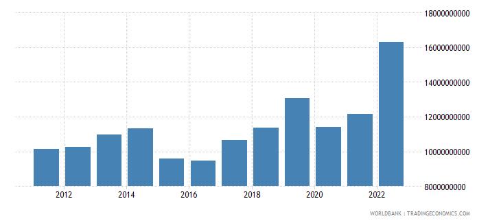 armenia final consumption expenditure current us$ wb data